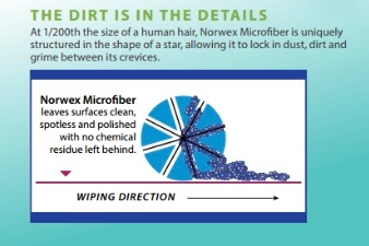 how norwex microfibers work