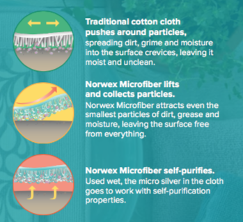 How Norwex Microfiber Works